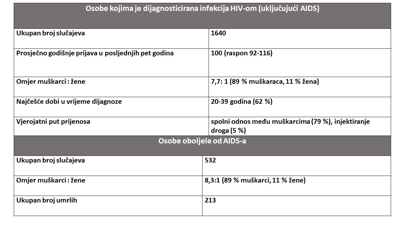 Registar za HIV